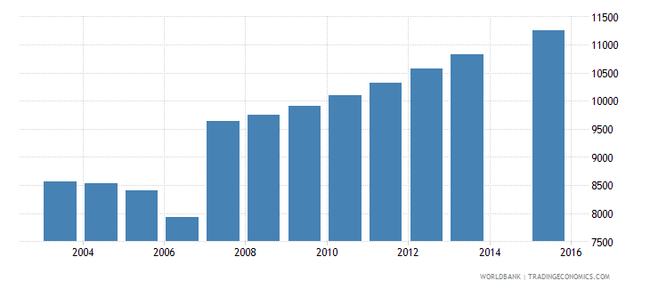 cyprus population age 4 total wb data
