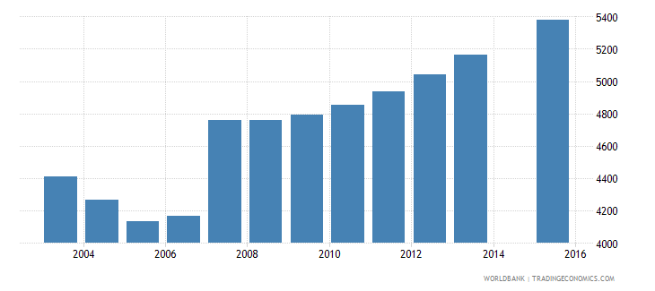 cyprus population age 5 female wb data