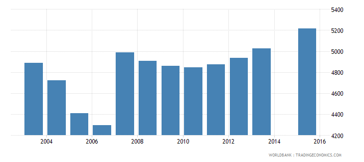 cyprus population age 7 female wb data