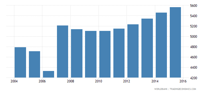 cyprus population age 7 male wb data