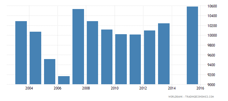 cyprus population age 8 total wb data