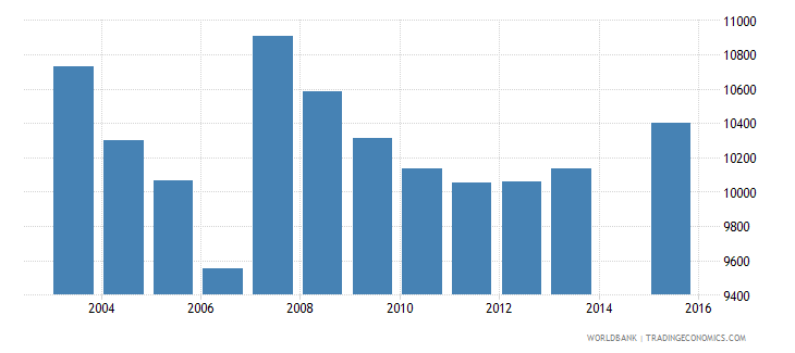 cyprus population age 9 total wb data