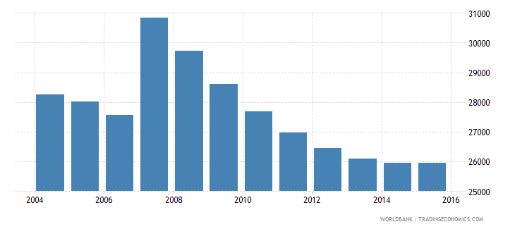 cyprus population ages 10 14 male wb data
