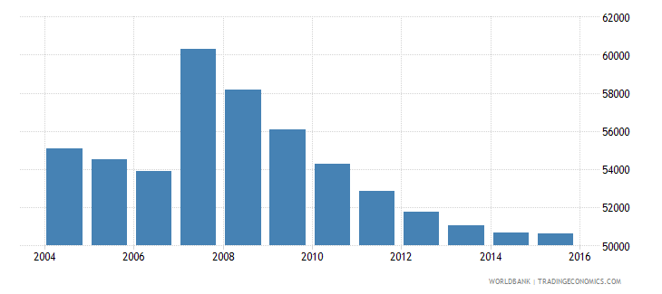 cyprus population ages 10 14 total wb data
