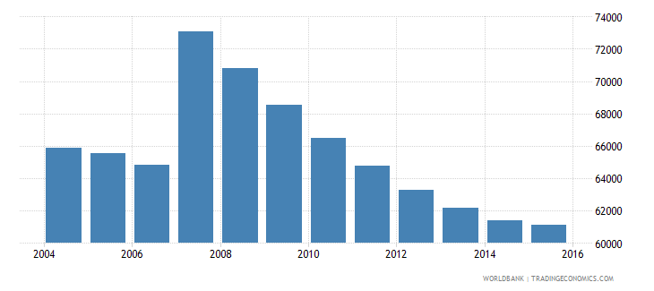cyprus population ages 10 15 total wb data