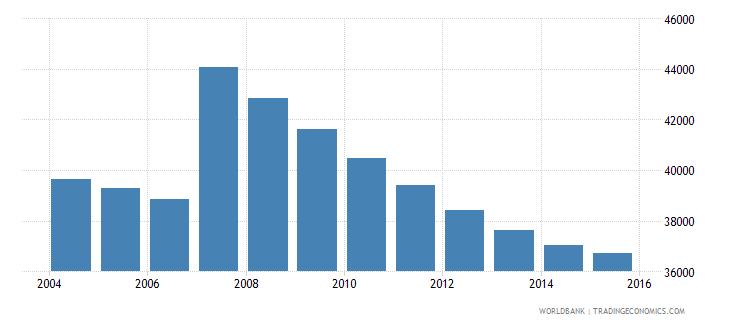 cyprus population ages 10 16 male wb data