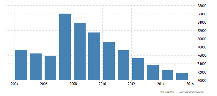 cyprus population ages 10 16 total wb data