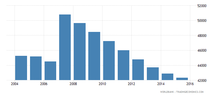 cyprus population ages 10 17 male wb data
