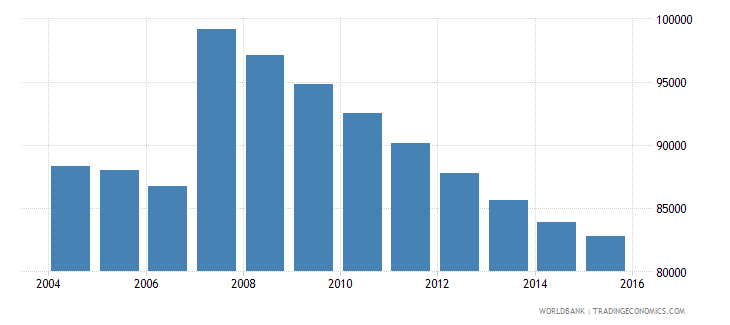 cyprus population ages 10 17 total wb data