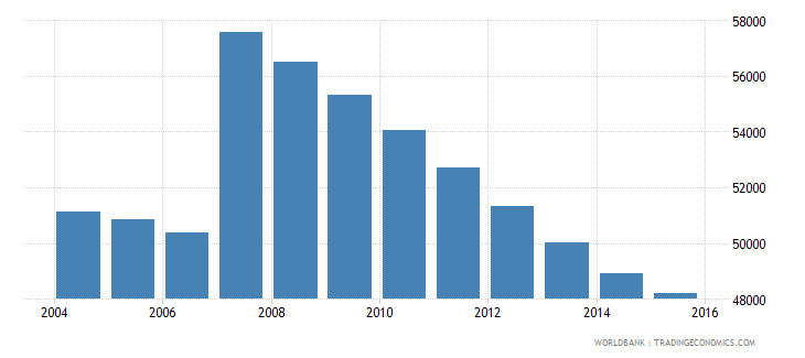 cyprus population ages 10 18 male wb data
