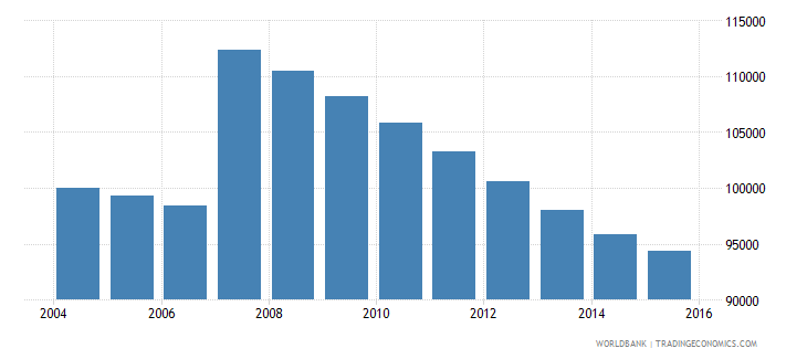 cyprus population ages 10 18 total wb data
