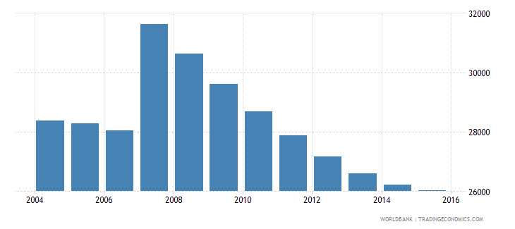 cyprus population ages 11 15 male wb data