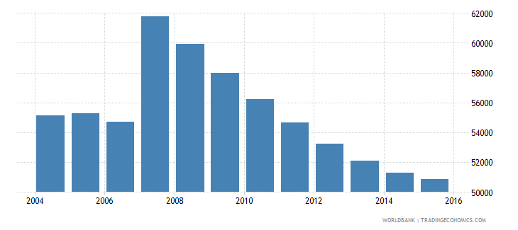 cyprus population ages 11 15 total wb data