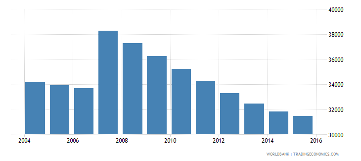 cyprus population ages 11 16 male wb data