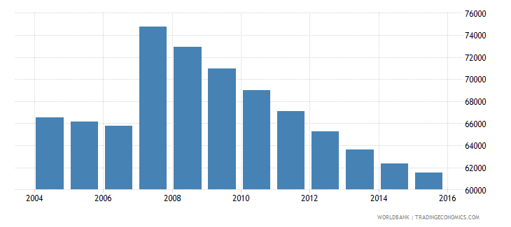 cyprus population ages 11 16 total wb data