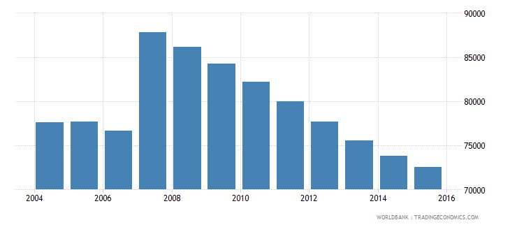 cyprus population ages 11 17 total wb data