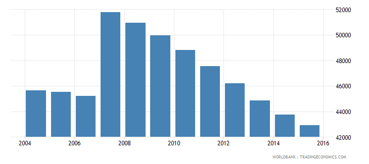 cyprus population ages 11 18 male wb data