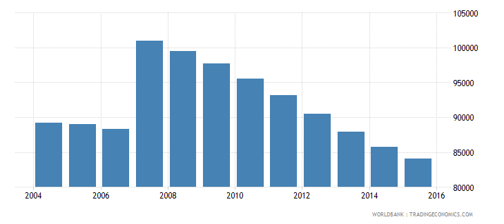 cyprus population ages 11 18 total wb data