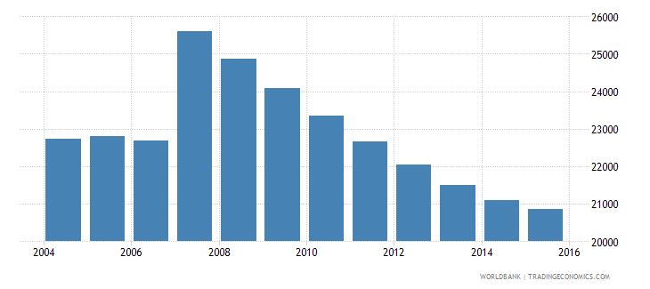 cyprus population ages 12 15 male wb data