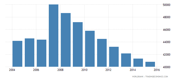 cyprus population ages 12 15 total wb data