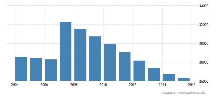 cyprus population ages 12 16 male wb data