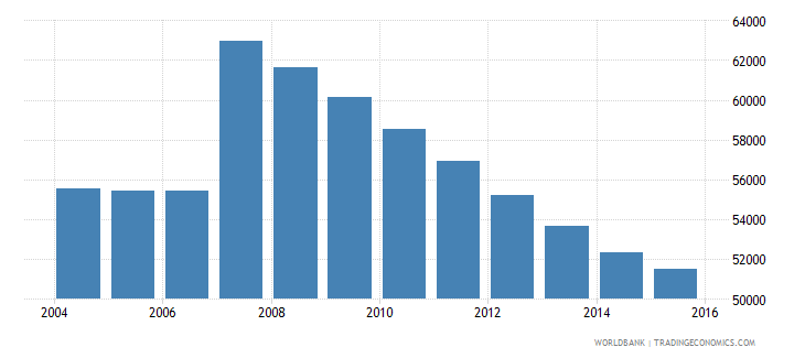 cyprus population ages 12 16 total wb data