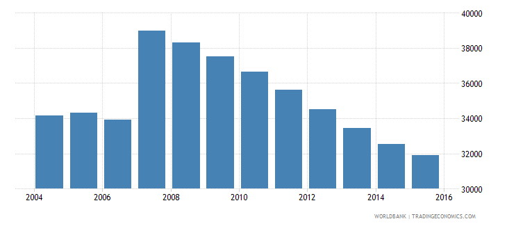 cyprus population ages 12 17 male wb data