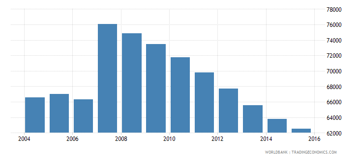 cyprus population ages 12 17 total wb data
