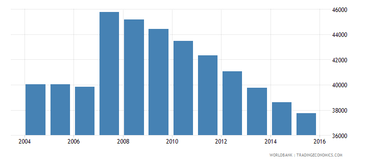 cyprus population ages 12 18 male wb data