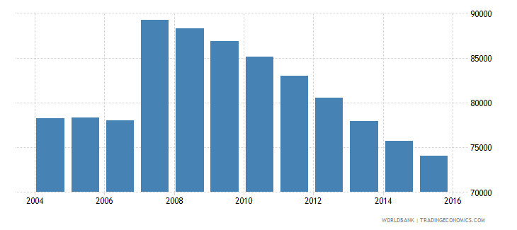 cyprus population ages 12 18 total wb data