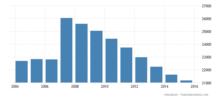 cyprus population ages 13 16 male wb data