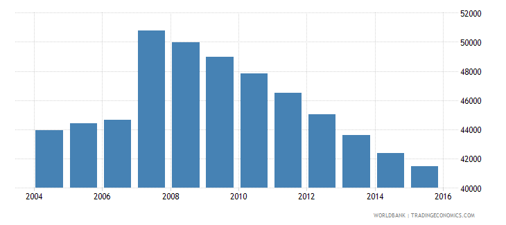 cyprus population ages 13 16 total wb data