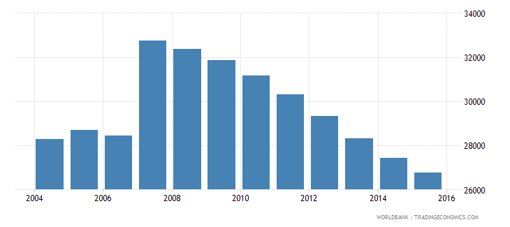 cyprus population ages 13 17 male wb data