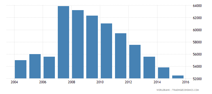 cyprus population ages 13 17 total wb data