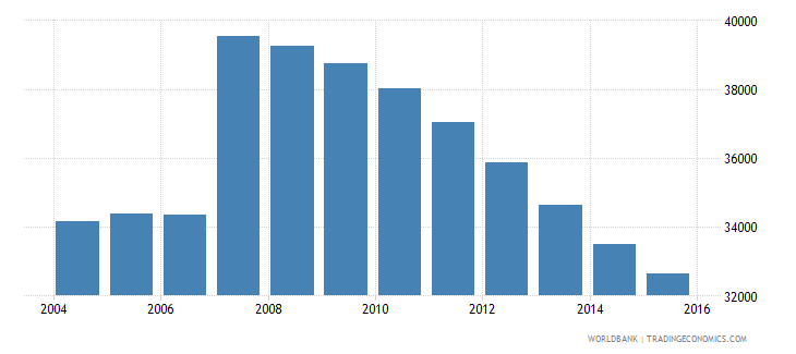 cyprus population ages 13 18 male wb data