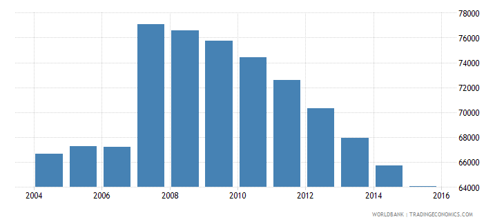 cyprus population ages 13 18 total wb data