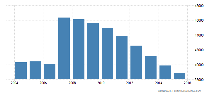 cyprus population ages 13 19 male wb data