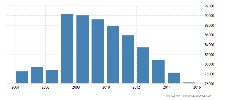 cyprus population ages 13 19 total wb data