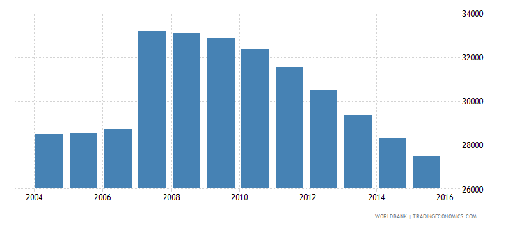 cyprus population ages 14 18 male wb data