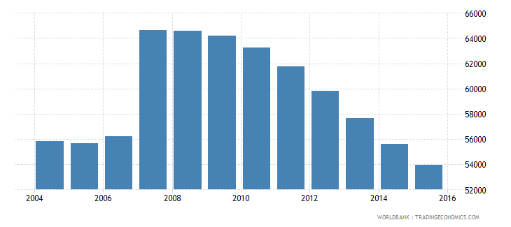 cyprus population ages 14 18 total wb data