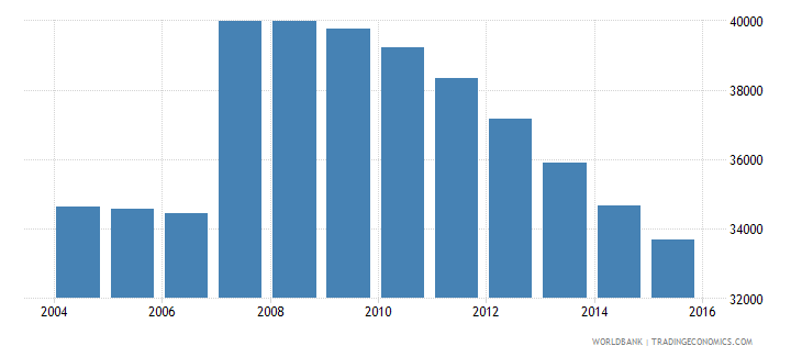 cyprus population ages 14 19 male wb data
