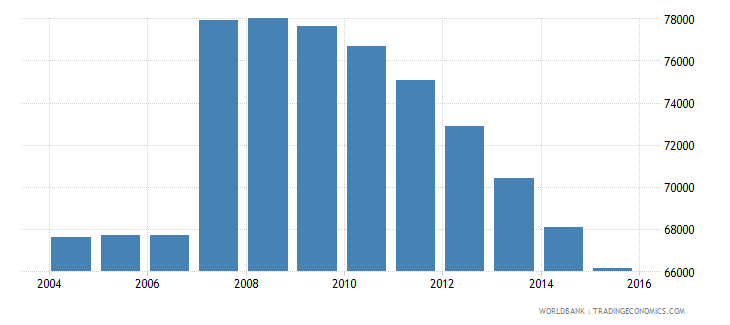 cyprus population ages 14 19 total wb data