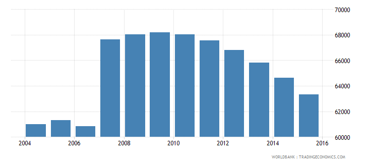 cyprus population ages 15 24 male wb data