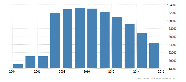 cyprus population ages 15 24 total wb data