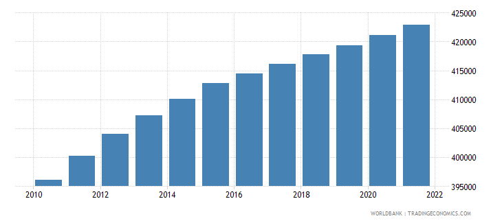 cyprus population ages 15 64 male wb data
