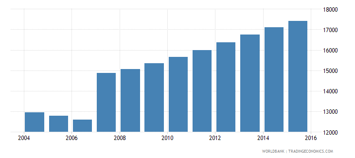 cyprus population ages 3 5 male wb data
