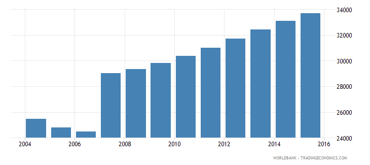 cyprus population ages 3 5 total wb data