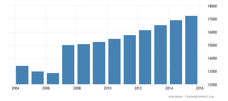 cyprus population ages 4 6 male wb data