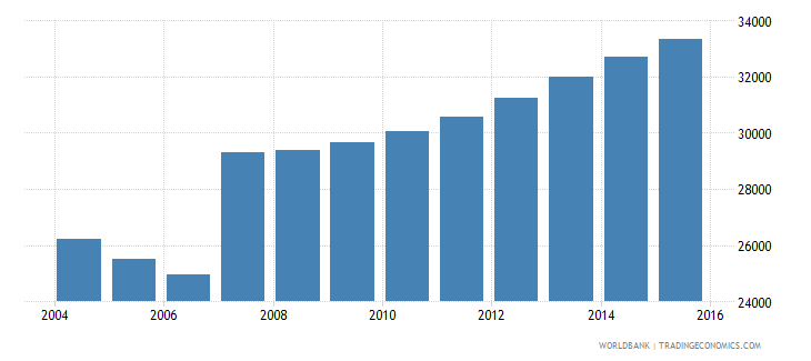 cyprus population ages 4 6 total wb data