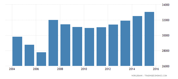 cyprus population ages 5 10 male wb data